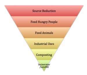 food-recovery-pyramid